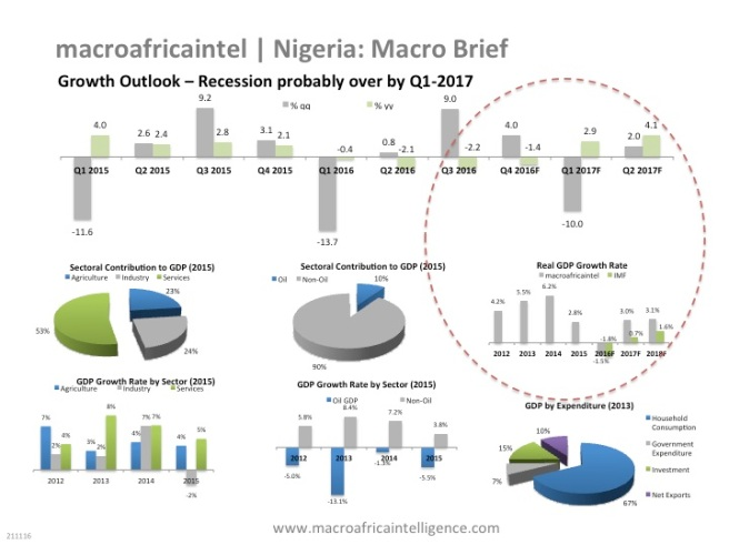 macroafricaintel-nigeria-brief-1-updated