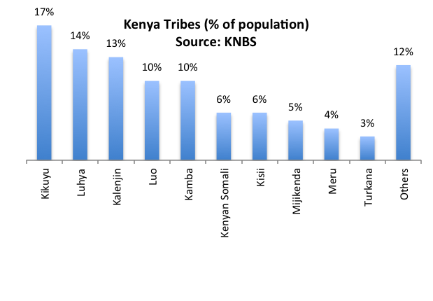 Kenya Elections 1