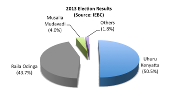 Kenya Elections 2