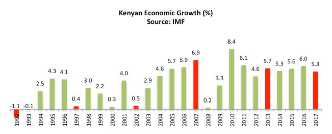 Kenya Elections 3